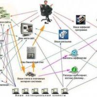 Создание бизнеса в Интернет