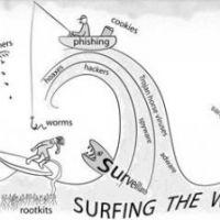 Серфинг или кликанье мышкой